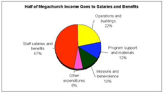 megachurch budgets