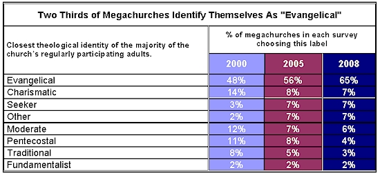 megachurch evangelicals
