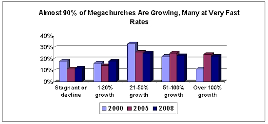megachurch growth