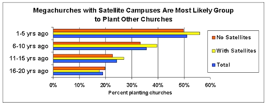 megachurches planting