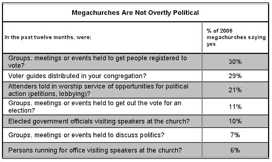 megachurch politics
