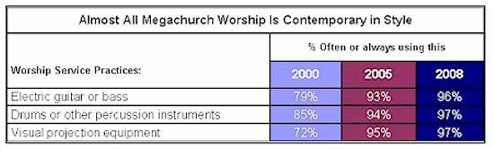 megachurch worship