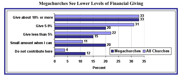 2009 Profile of the People Who Attend America's Megachurches