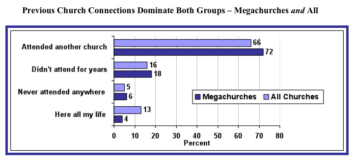 2009 Profile Of The People Who Attend America S Megachurches